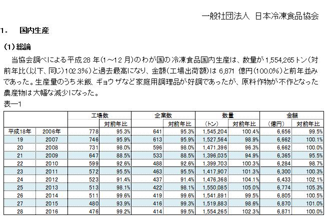 冷凍食品の国内生産量回復、2.3%増、155万トンの最高数値、「炒飯」は、なんと24.3%増!!