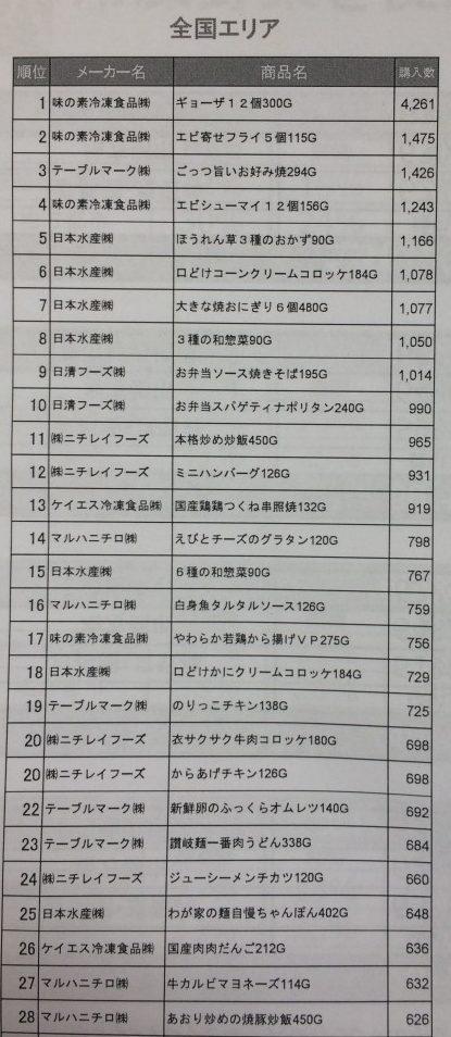テレビ西日本「ももち浜ストア」(8月31日)で紹介された冷凍食品購入ランキング