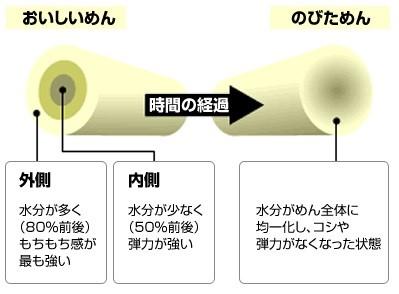 朝日新聞の土曜版「be」第3回目は冷凍めん!この秋のニューフェイスにご注目を