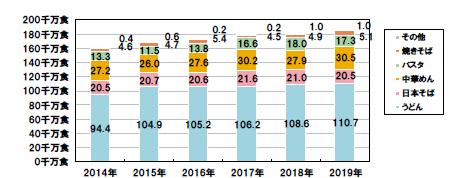 2019年冷凍めん生産食数、過去最高18億5千万食(前年比2.1%増)、玉うどん初の10億食突破(日本冷凍めん協会)