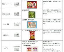 グランプリ受賞商品発表!!「美食女子Award~フローズンフーズで活躍する女性応援プロジェクト~」
