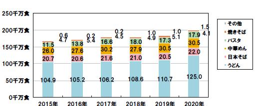 【速報】冷凍めん年間生産食数が20億食を突破!!前年比8.5%増、「うどん」12.9%増(日本冷凍めん協会 2020年調査)
