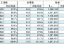 冷食協 2020年冷凍食品国内生産数量、業務用減少・家庭用二けた増で155万t(97.7%)、生産金額は7,028臆円(100.7%)に【速報値】