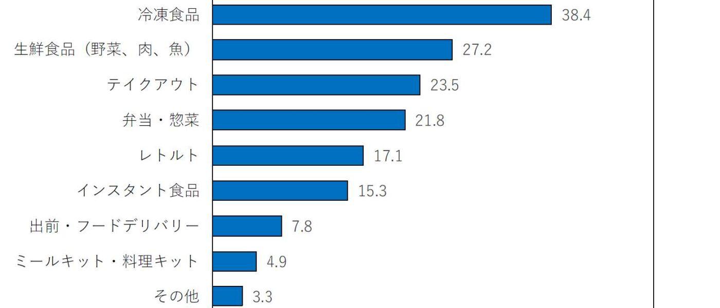 生協組合員調査(速報):コロナ禍前に比較して購入が増えた食品の1位は「冷凍食品」38.4%